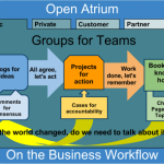 Collaborate Atrium Workflow