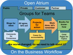 open-atrium-workflow