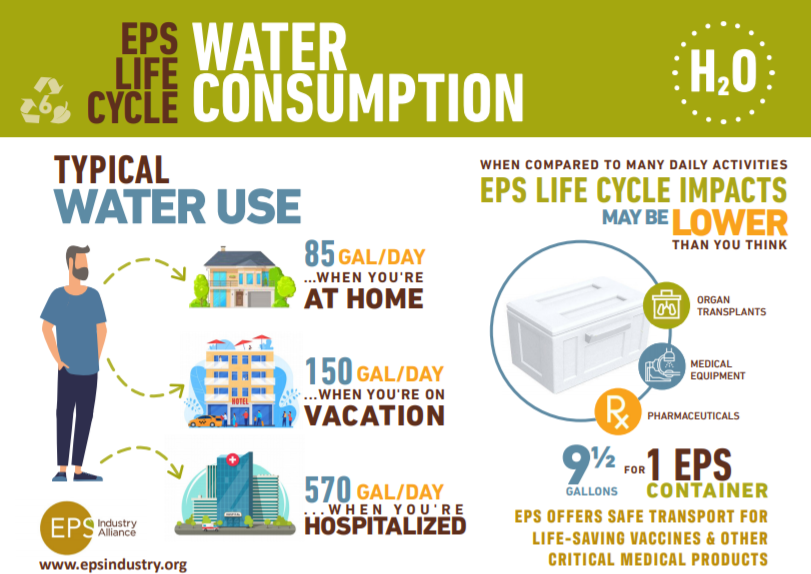 EPS Life Cycle - Water Consumption