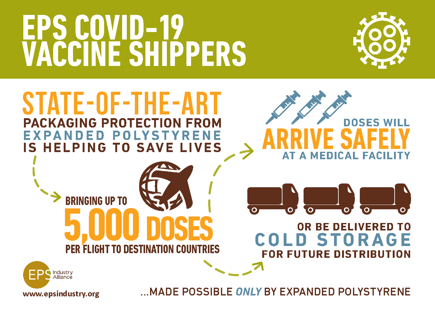 EPS COVID-19 vaccine shippers infographic